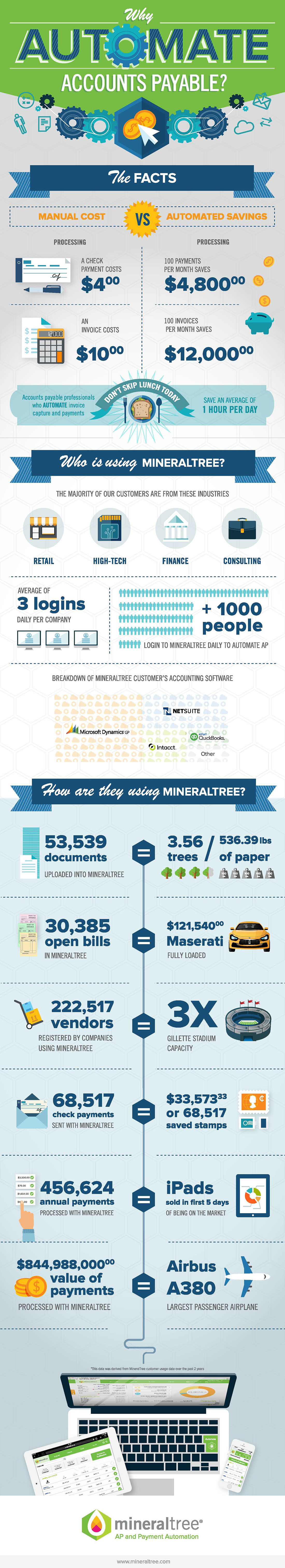 Why Automate Accounts Payable? Infographic